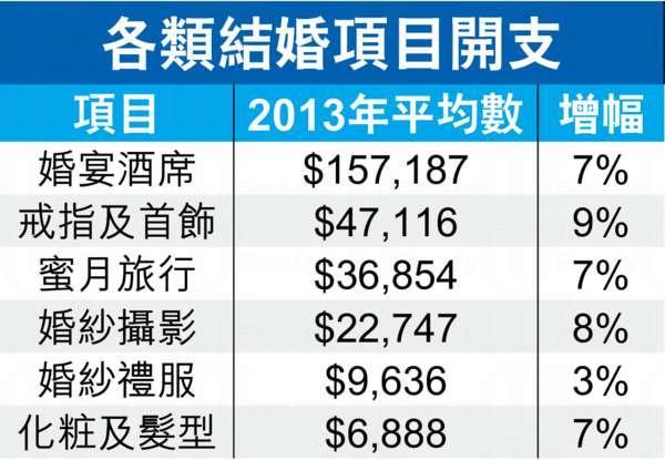 調查顯示,本港新人就婚禮開支平均高達30.3萬,較去年增7%,較五年前升三成多。若以去年註冊結婚數字推算,香港整個結婚消費市場總值高達183億。婚禮開支中,最高消費是酒席,平均花費15.7萬,其次為戒指及首飾,平均消費4.7萬。